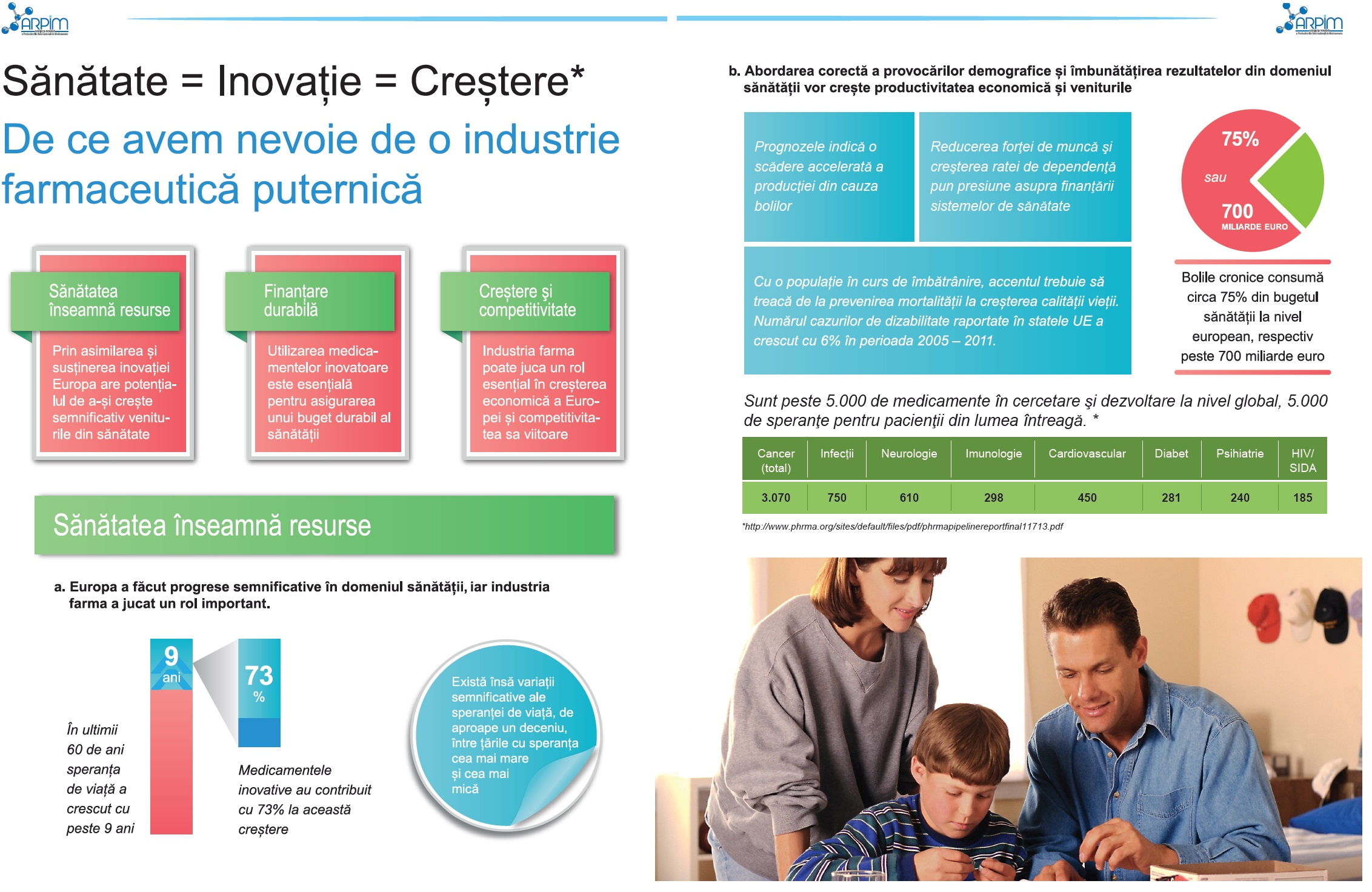 Infografic - O industrie farmaceutica puternica